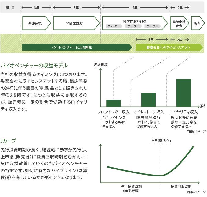 新薬開発プロセス(イメージ)