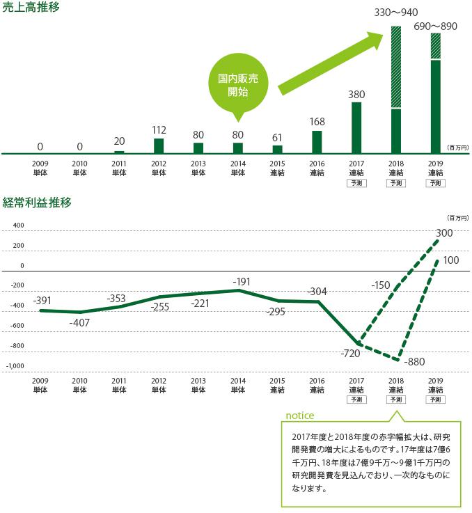 緑内障治療剤グラナテック(2014年12月国内販売)が収益寄与開始