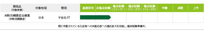 日本革新創薬(株) 開発パイプラインの状況